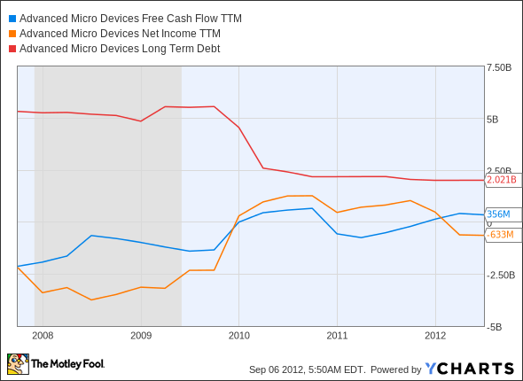AMD Free Cash Flow TTM Chart