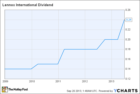 LII Dividend Chart