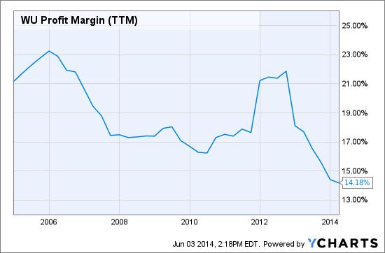 WU Profit Margin (TTM) Chart