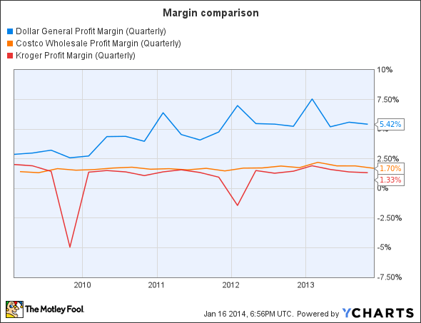 DG Profit Margin (Quarterly) Chart