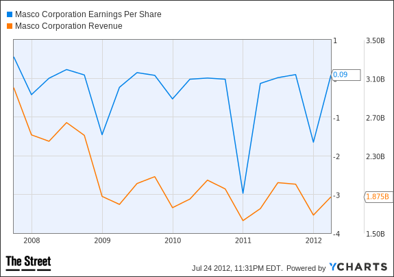 MAS Earnings Per Share Chart