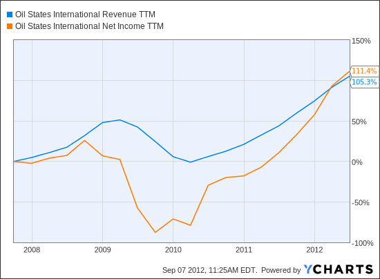 OIS Revenue TTM Chart