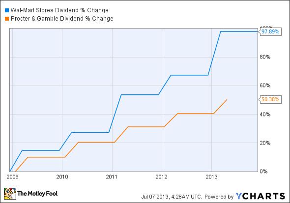 WMT Dividend Chart