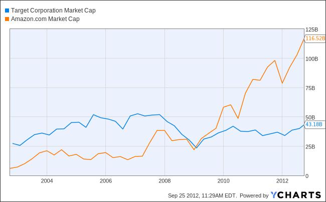 TGT Market Cap Chart