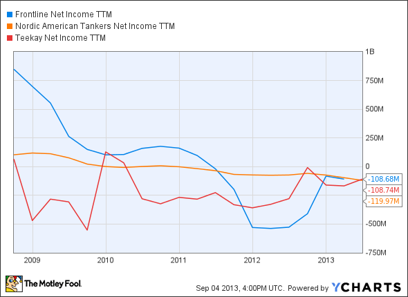 FRO Net Income TTM Chart