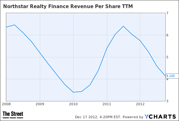 NRF Revenue Per Share TTM Chart