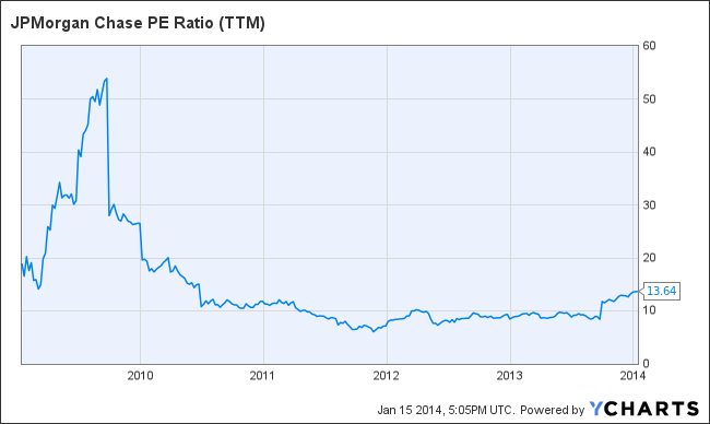 JPM PE Ratio (TTM) Chart