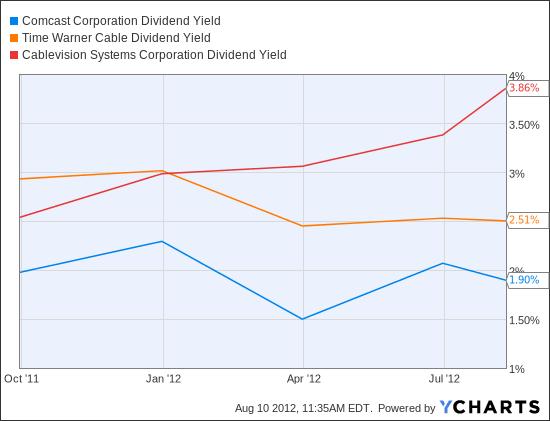 CMCSA Dividend Yield Chart