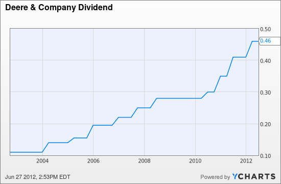DE Dividend Chart