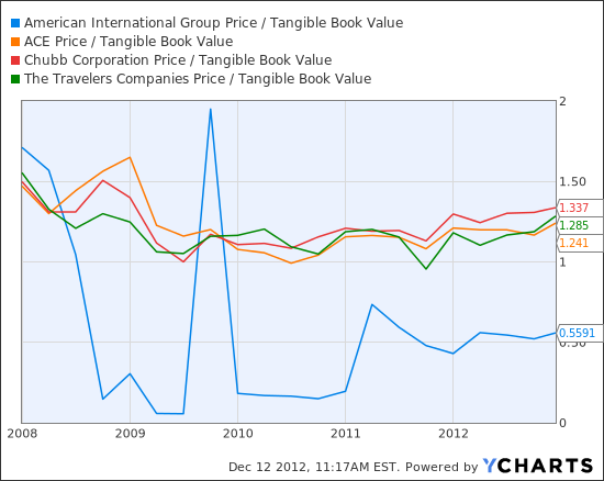 AIG Price / Tangible Book Value Chart