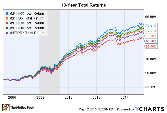 Insights and Ideas on Income Investing