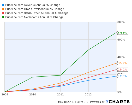 PCLN Revenue Annual Chart