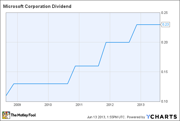 MSFT Dividend Chart