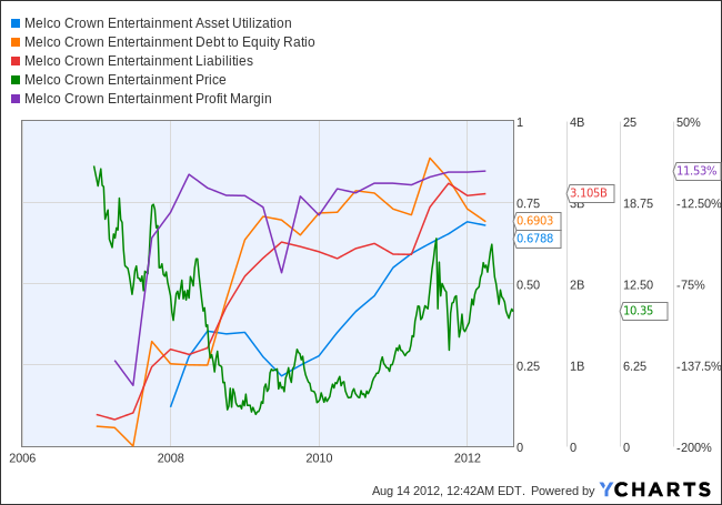 MPEL Asset Utilization Chart