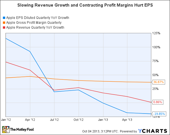 AAPL EPS Diluted Quarterly YoY Growth Chart