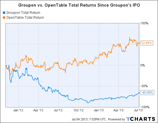 will groupon maintain its sizzling pace of growth New us home sales slipped in august from their rapid pace a are many signs the sizzling pace of economic growth is will decide to keep.
