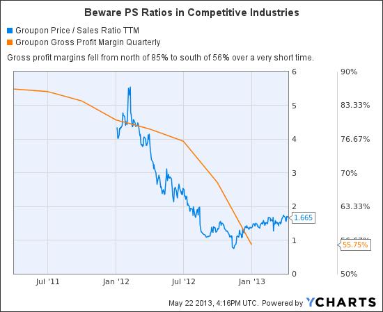 GRPN Price / Sales Ratio TTM Chart