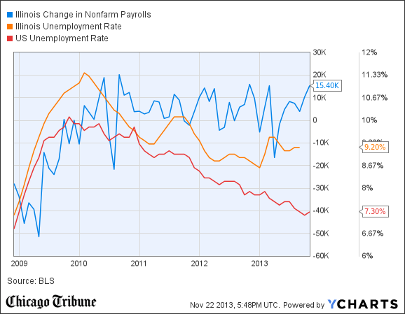 Illinois Change in Nonfarm Payrolls Chart