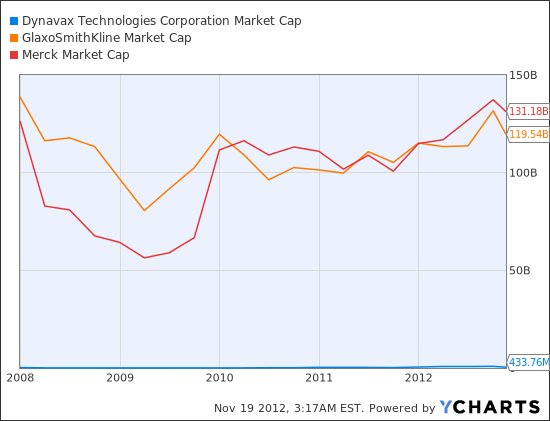 DVAX Market Cap Chart