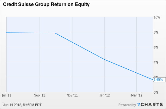 CS Return on Equity Chart