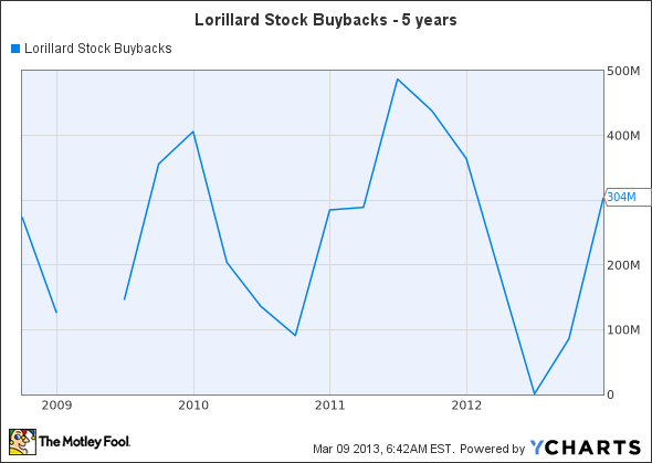 LO Stock Buybacks Chart