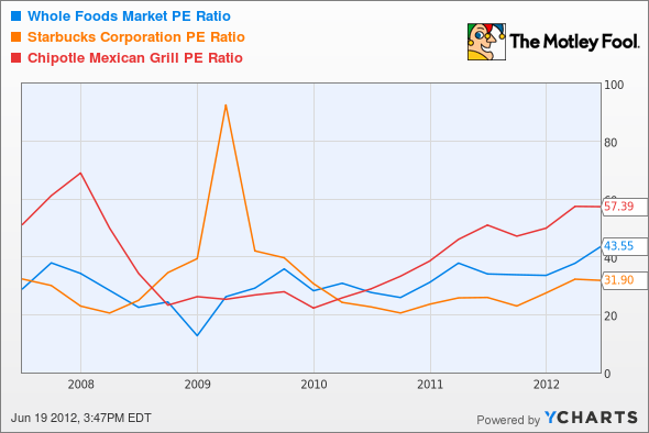 WFM P/E Ratio Chart