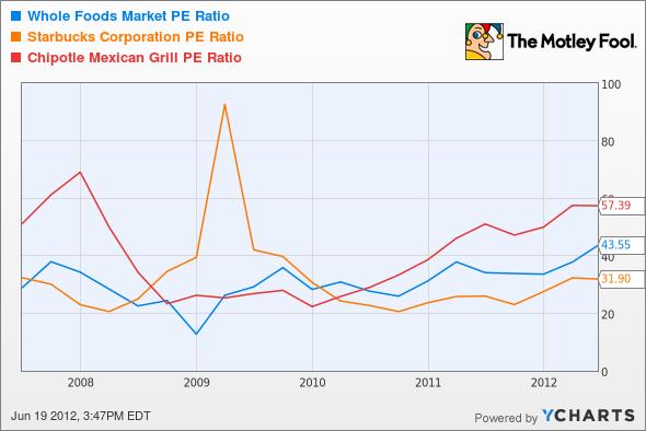 WFM P/E Ratio Chart