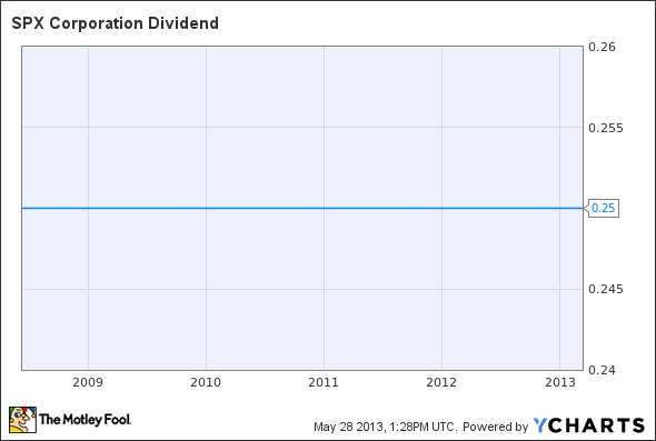 SPW Dividend Chart