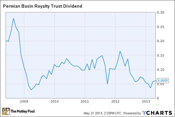 PBT Dividend Chart