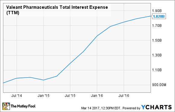 VRX Total Interest Expense (TTM) Chart