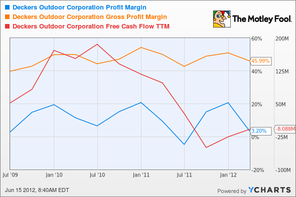 DECK Profit Margin Chart