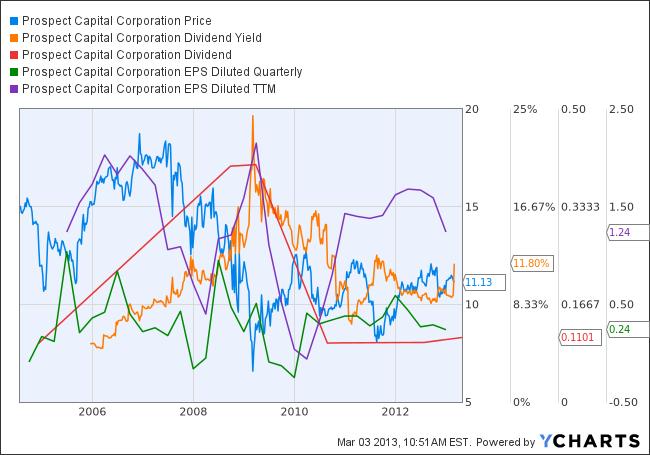 PSEC Chart