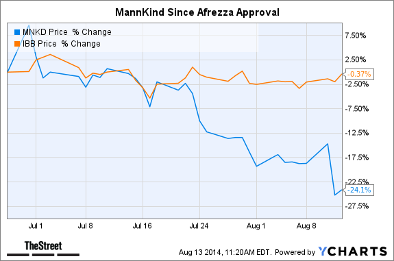 MNKD Chart