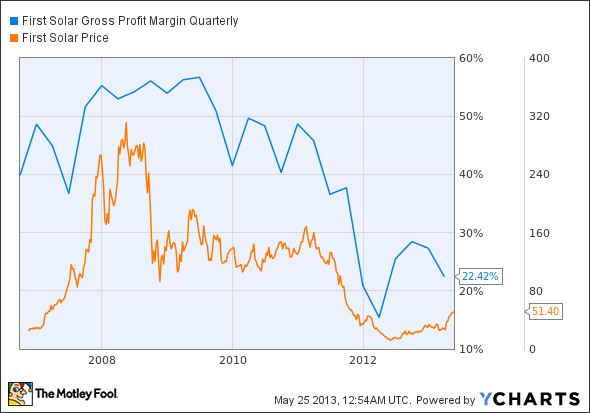 FSLR Gross Profit Margin Quarterly Chart