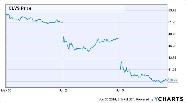 CLVS Price Chart