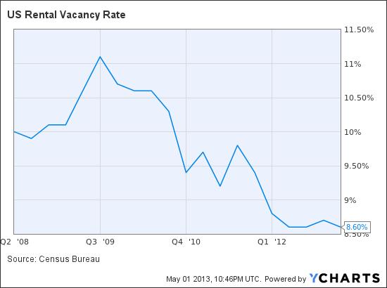 US Rental Vacancy Rate Chart