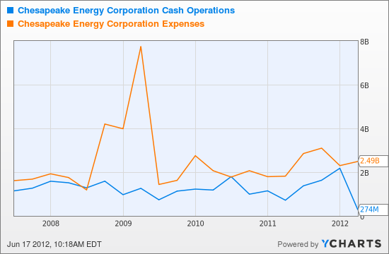 CHK Cash Operations Chart