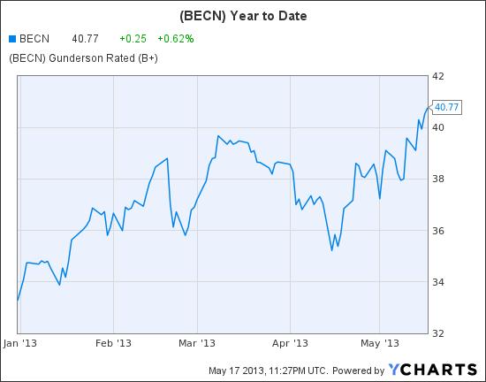 BECN Chart