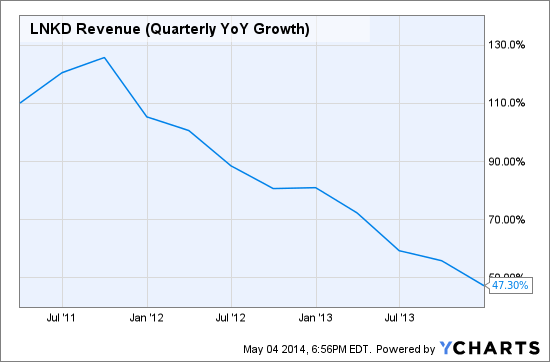LNKD Revenue (Quarterly YoY Growth) Chart