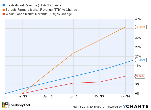 TFM Revenue (TTM) Chart