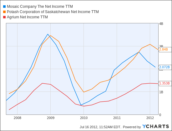 MOS Net Income TTM Chart