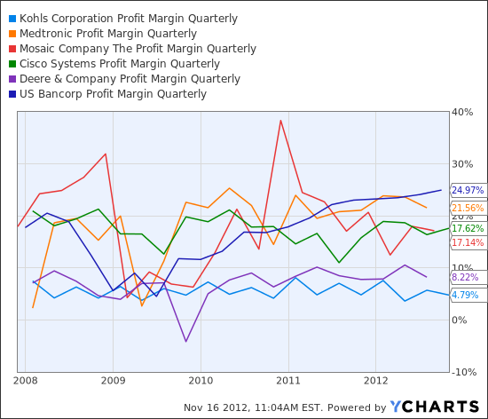 KSS Profit Margin Quarterly Chart