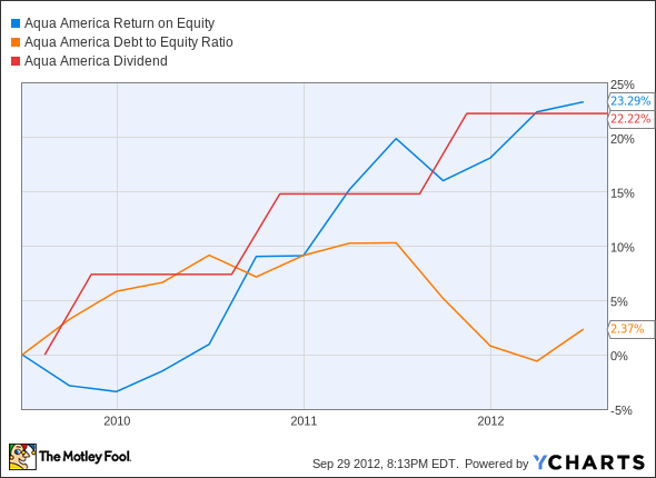 WTR Return on Equity Chart