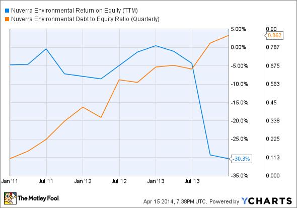 NES Return on Equity (TTM) Chart