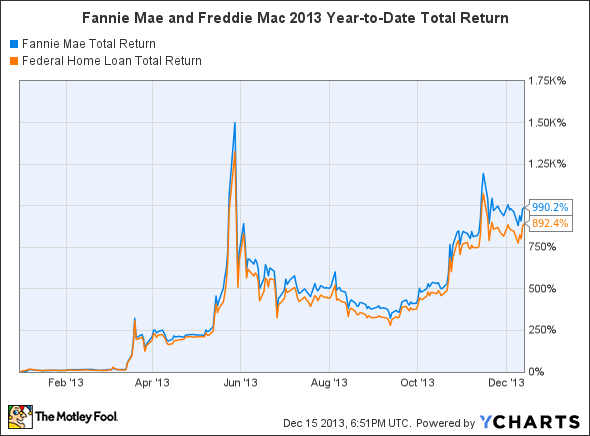 FNMA Total Return Price Chart
