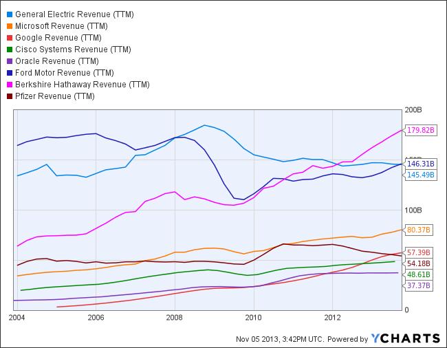 GE Revenue (TTM) Chart