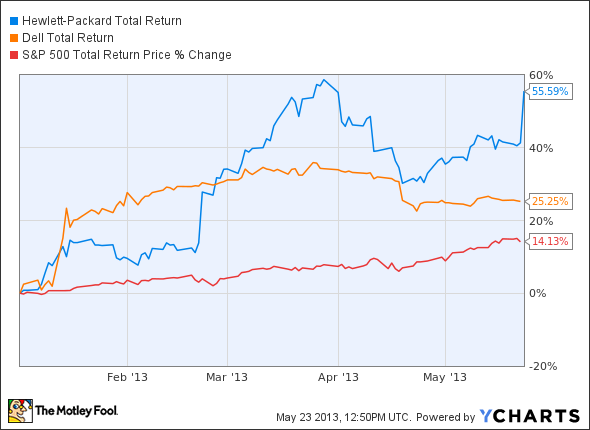 HPQ Total Return Price Chart
