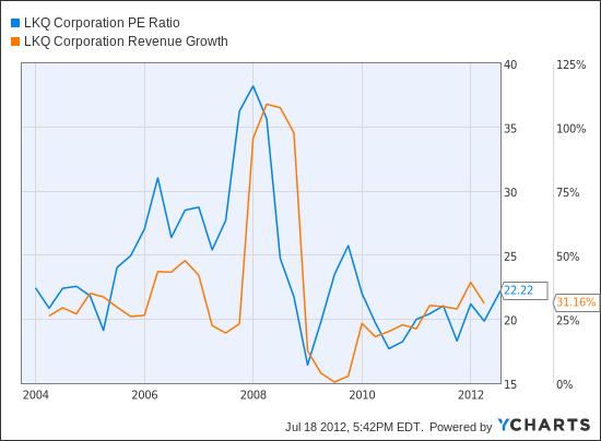 LKQ PE Ratio Chart