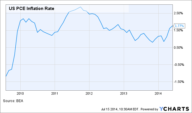 US PCE Inflation Rate Chart