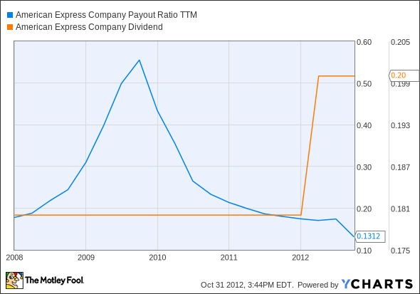 AXP Payout Ratio TTM Chart